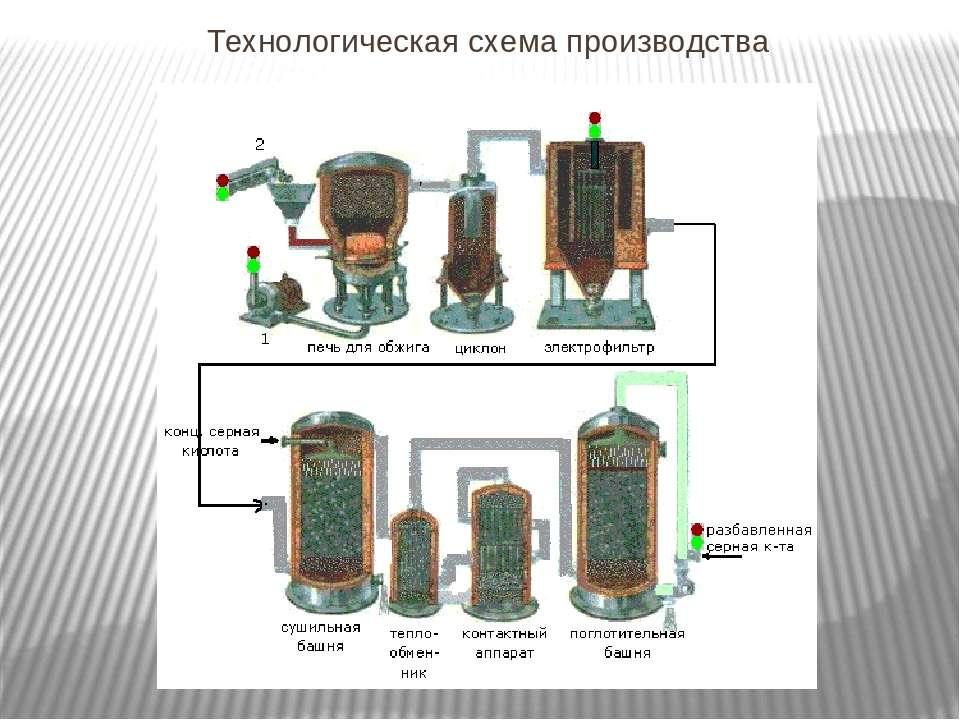 Технологическая схема производства