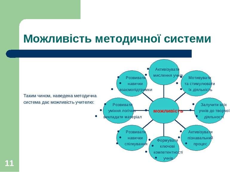 * Можливість методичної системи Таким чином, наведена методична система дає м...