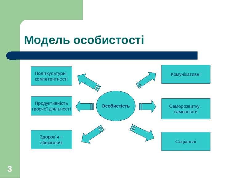 * Модель особистості Особистість Політкультурні компетентності Продуктивність...