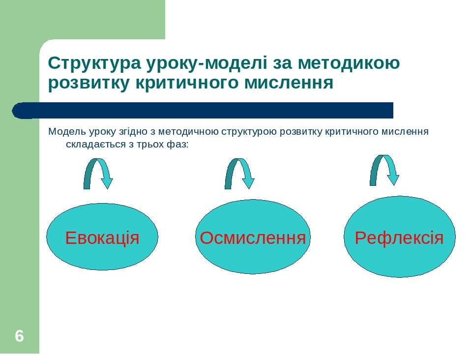 * Структура уроку-моделі за методикою розвитку критичного мислення Модель уро...