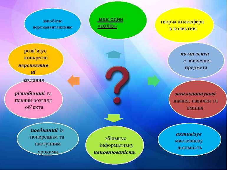 розв'язує конкретні перспективні завдання активізує мисленнєву діяльність поє...