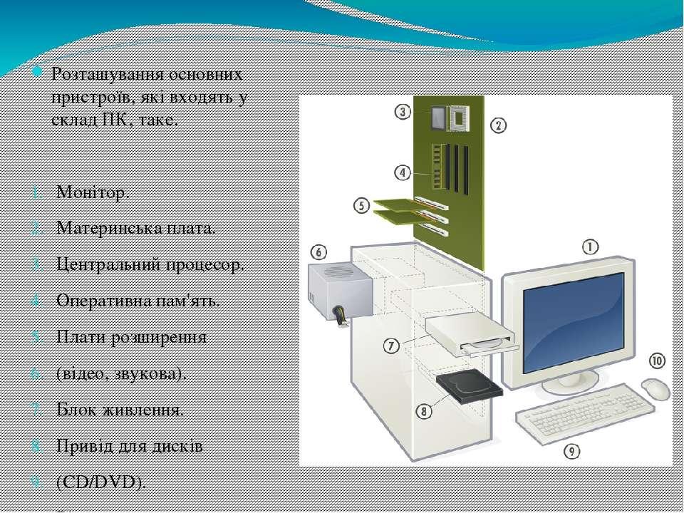 Розташування основних пристроїв, які входять у склад ПК, таке. Монітор. Матер...