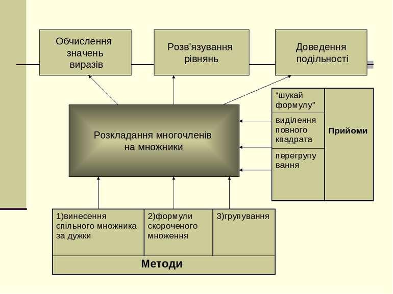 Розкладання многочленів на множники Обчислення значень виразів Розв'язування ...