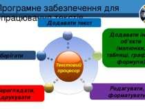 Програмне забезпечення для опрацювання текстів Зберігати Додавати текст Додав...
