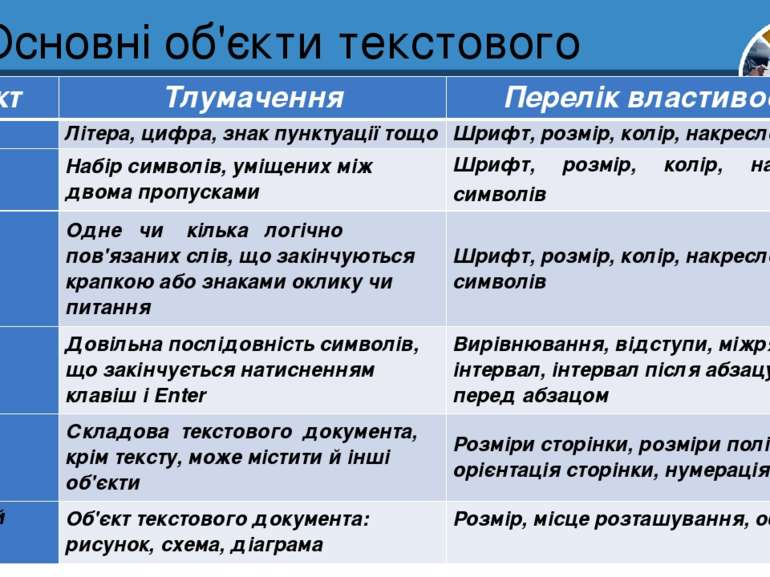 Основні об'єкти текстового документа Розділ 3 § 13 Об'єкт Тлумачення Перелік ...