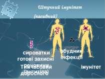 Тимчасовий імунітет дорослого Штучний імунітет (пасивний) сироватки готові за...