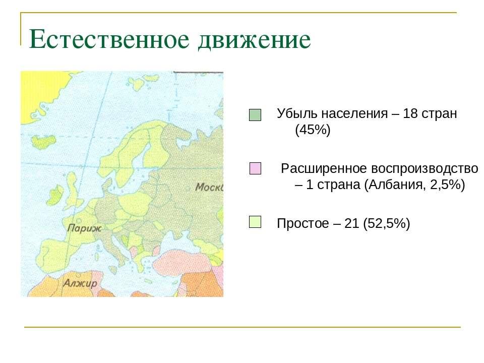Естественное движение Убыль населения – 18 стран (45%) Расширенное воспроизво...