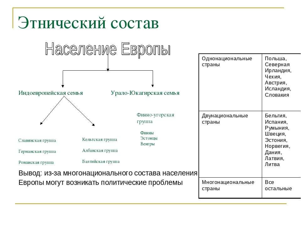 Этнический состав Индоевропейская семья Урало-Юкагирская семья Славянская гру...