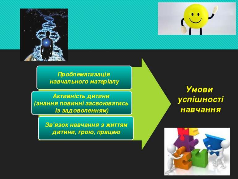Проблематизація навчального матеріалу Активність дитини (знання повинні засво...