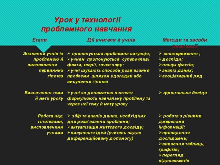 Урок у технології проблемного навчання Етапи Дії вчителя й учнів Методи та за...