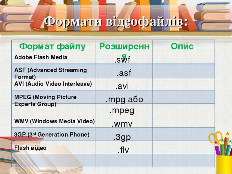 Формати відеофайлів: Adobe Flash Media .swf ASF (Advanced Streaming Format) ....