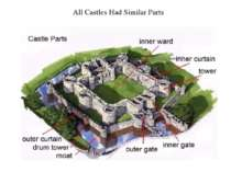 All Castles Had Similar Parts