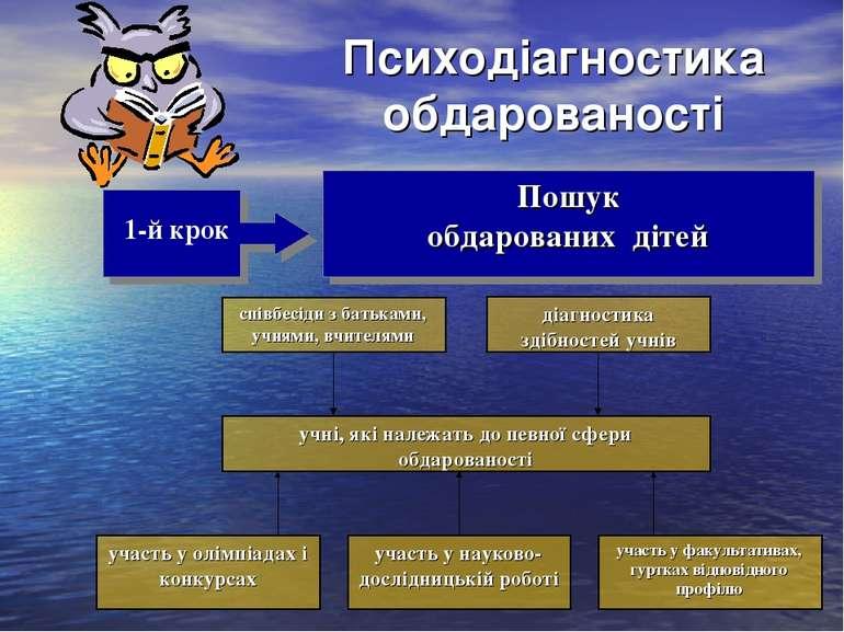 Психодіагностика обдарованості 1-й крок Пошук обдарованих дітей