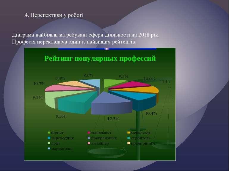 4. Перспективи у роботі Діаграма найбільш затребувані сфери діяльності на 201...