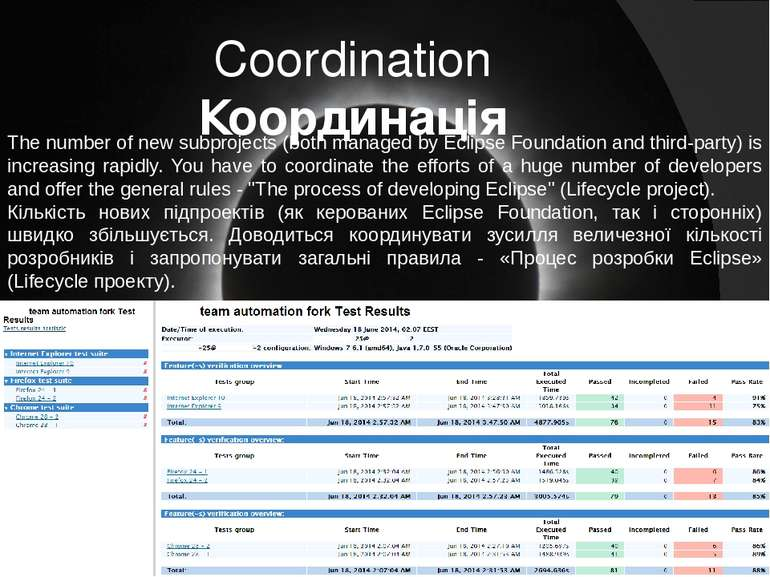 Coordination Координація The number of new subprojects (both managed by Eclip...