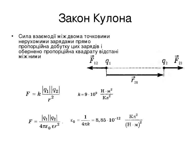 Закон Кулона Сила взаємодії між двома точковими нерухомими зарядами прямо про...