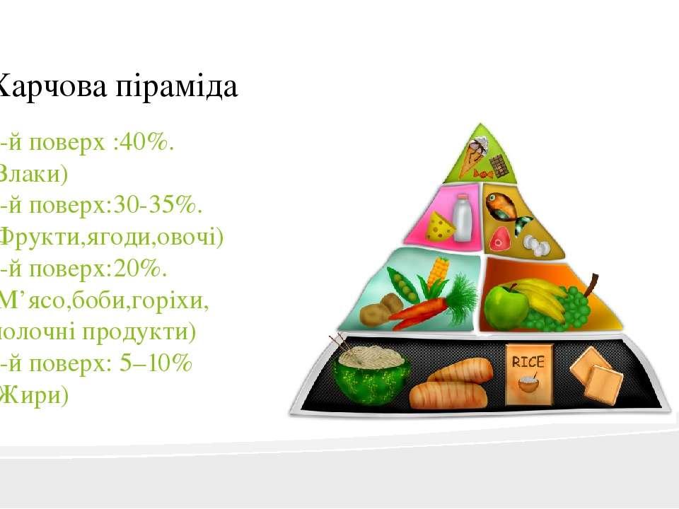 Харчова піраміда 1-й поверх :40%. (Злаки) 2-й поверх:30-35%. (Фрукти,ягоди,ов...
