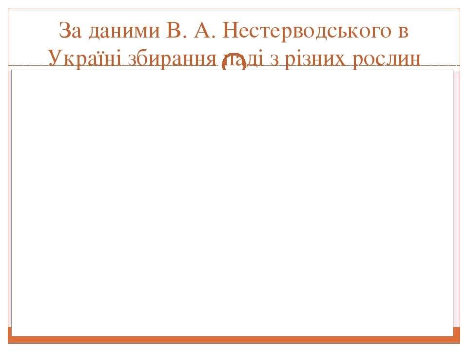 За даними B. А. Нестерводського в Україні збирання паді з різних рослин