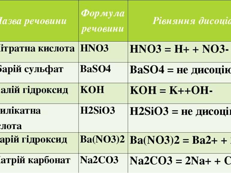 Варіант Назваречовини Формуларечовини Рівняннядисоціації 1 1.Нітратна кислота...