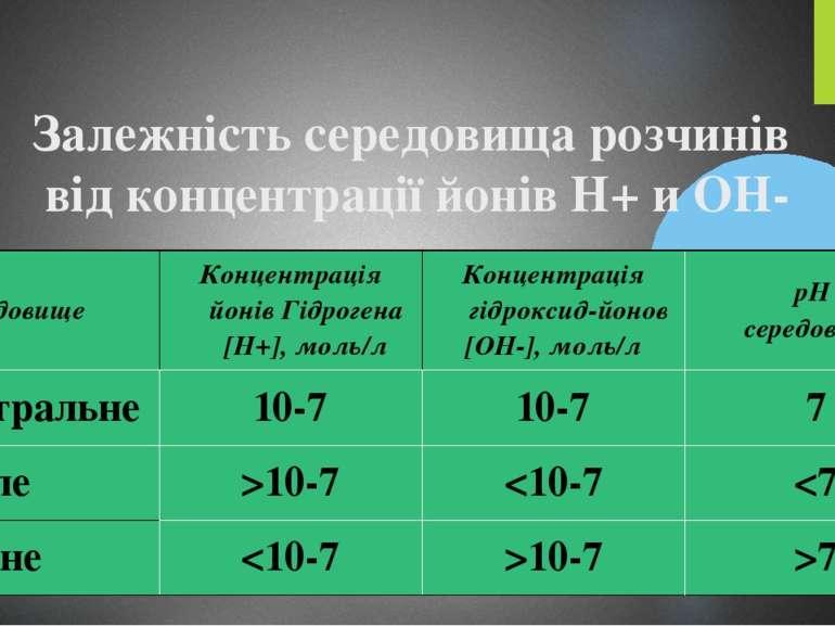 Залежність середовища розчинів від концентрації йонів Н+ и ОН-  Середовищ...