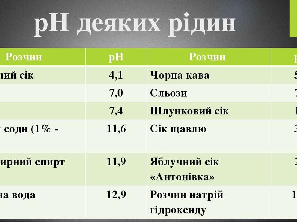 рН деяких рідин Розчин рН Розчин рН Томатний сік 4,1 Чорна кава 5,0 Вода 7,0 ...
