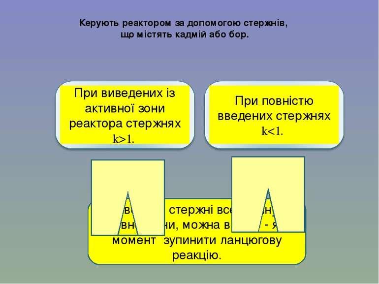 Керують реактором за допомогою стержнів, що містять кадмій або бор. Вводячи с...