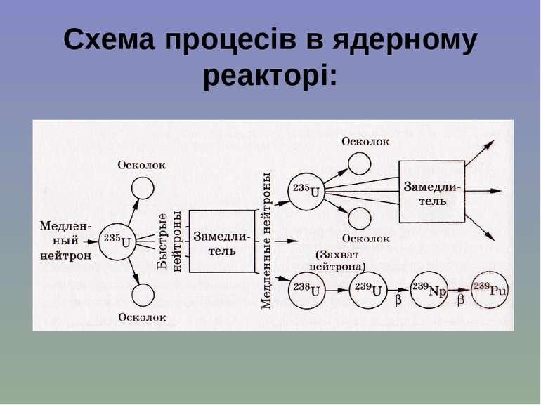 Схема процесів в ядерному реакторі: