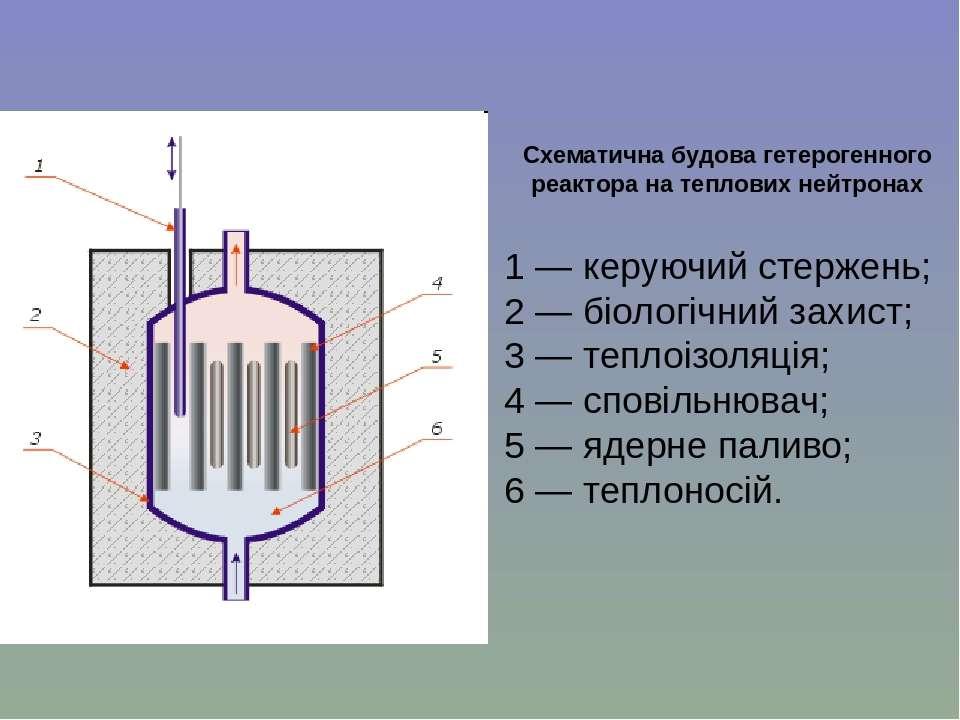 Схематична будова гетерогенного реактора на теплових нейтронах 1— керуючий с...