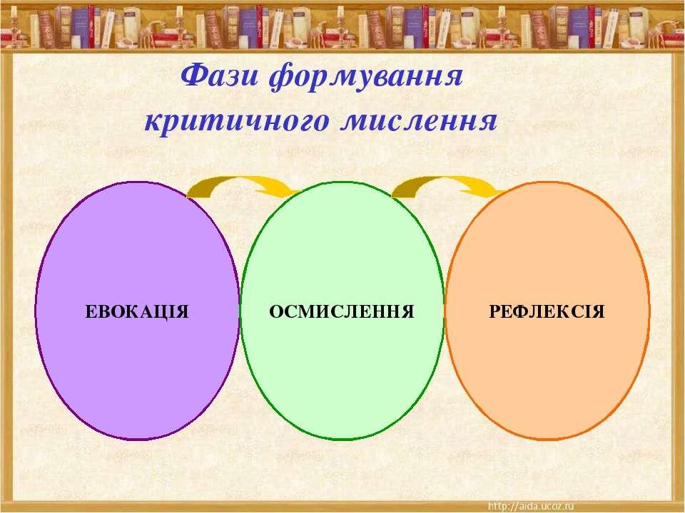 Фази формування критичного мислення ЕВОКАЦІЯ ОСМИСЛЕННЯ РЕФЛЕКСІЯ