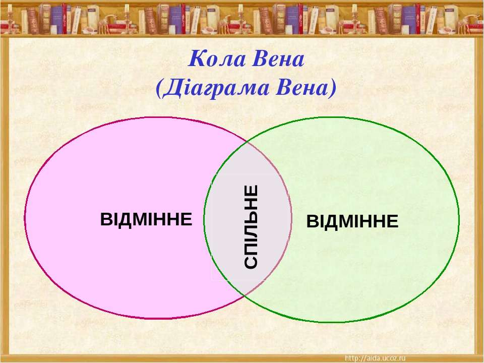 Кола Вена (Діаграма Вена) ВІДМІННЕ ВІДМІННЕ СПІЛЬНЕ