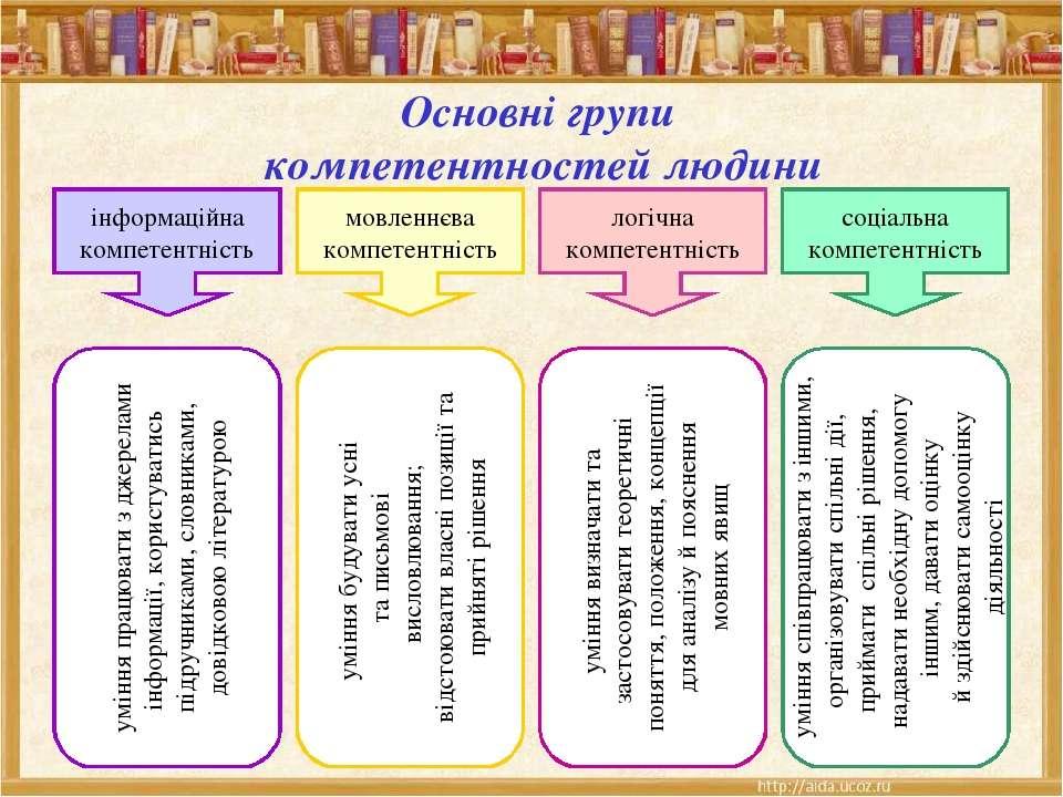 Основні групи компетентностей людини ти інформаційна компетентність мовленнєв...