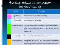 Функція гнізда за кольором звукової карти Колір Функція рожевий Аналоговий вх...