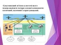 Супутниковий зв'язок в системі якого можна виділити чотири основні компоненти...