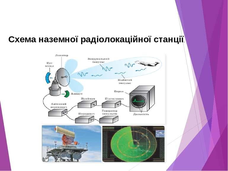 Схема наземної радіолокаційної станції.