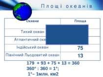 П л о щ і о к е а н і в 179 + 93 + 75 + 13 = 360 360° : 360 = 1°; 1°– 1млн. к...