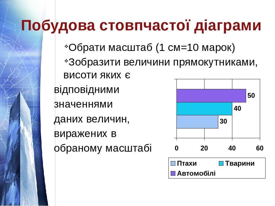 Побудова стовпчастої діаграми Обрати масштаб (1 см=10 марок) Зобразити величи...