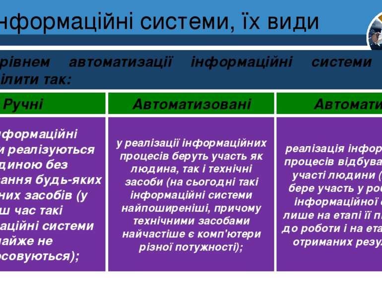 Інформаційні системи, їх види Розділ 1 § 3 За рівнем автоматизації інформацій...