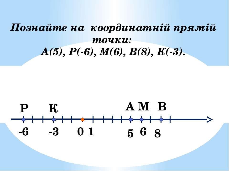 0 5 1 А -3 -6 6 В М К Р 8 Познайте на координатній прямій точки: А(5), Р(-6),...
