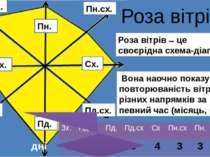 Роза вітрів Роза вітрів це своєрідна схема-діаграма Вона наочно показує повто...