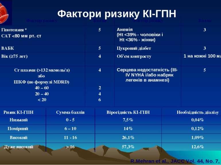 Фактори ризику КІ-ГПН R.Mehran et al., JACC Vol. 44, No. 7, 2004 Фактор ризик...