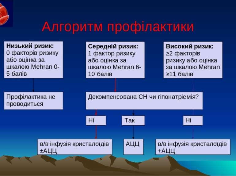 Алгоритм профілактики Низький ризик: 0 факторів ризику або оцінка за шкалою M...