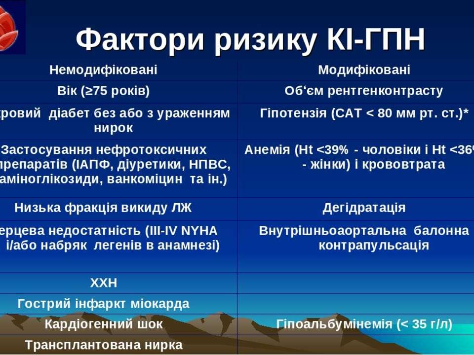 Фактори ризику КІ-ГПН Немодифіковані Модифіковані Вік (≥75 років) Об'єм рентг...