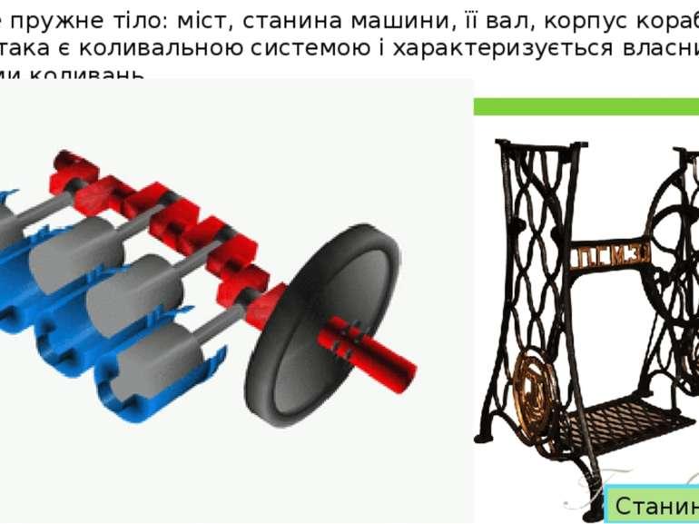 Будь-яке пружне тіло: міст, станина машини, її вал, корпус корабля чи крила л...