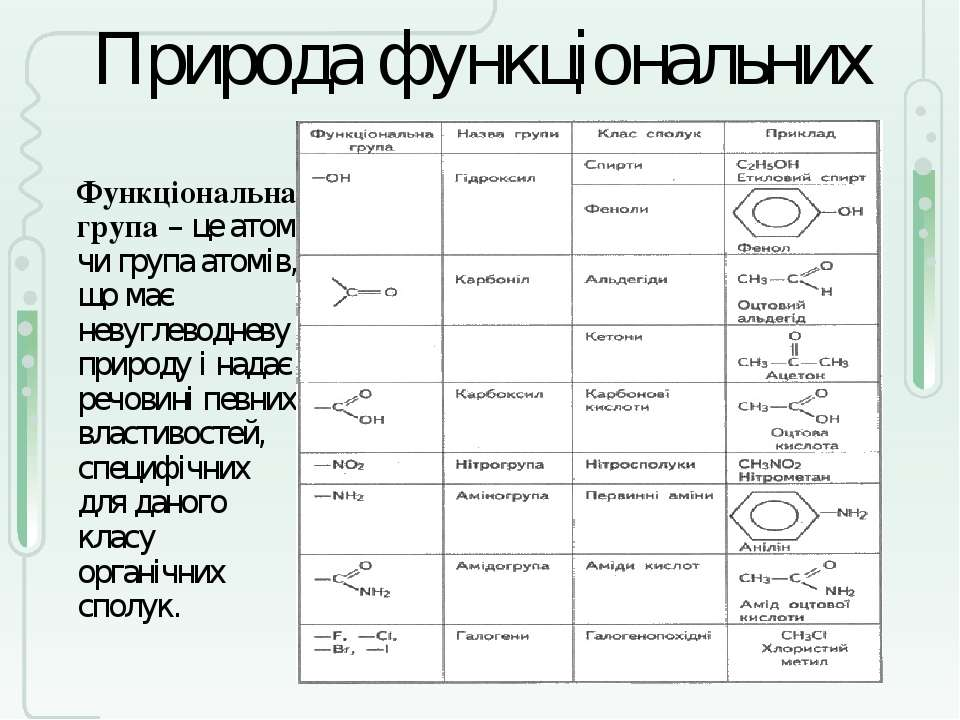 Природа функціональних груп Функціональна група– це атом чи група атомів, що...