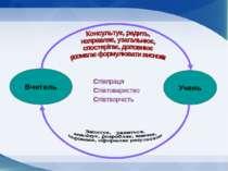 Вчитель Учень Співпраця Співтовариство Співтворчість