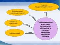 Рівні проходження учня через дослідницьку діяльність в структурі навчально-ви...