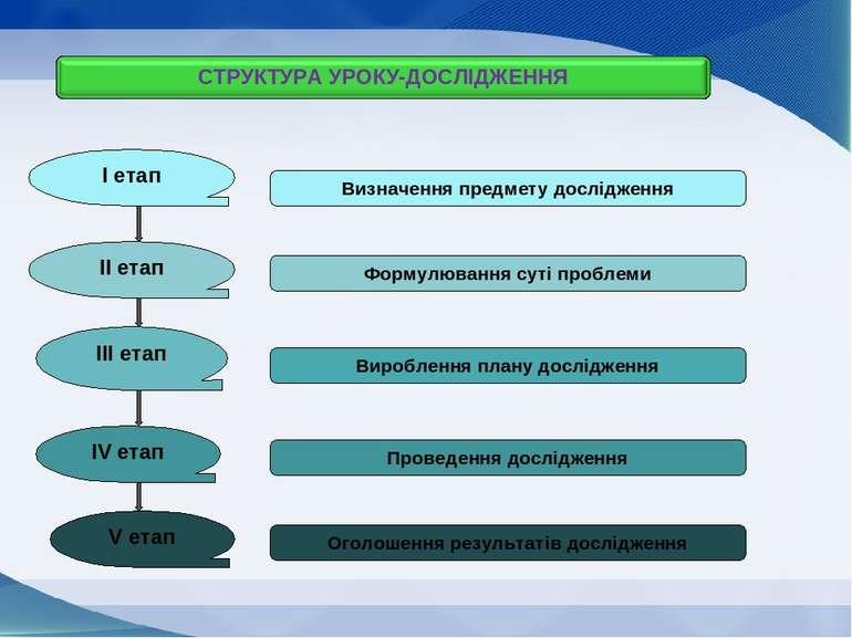 І етап ІІ етап ІІІ етап ІV етап V етап Визначення предмету дослідження Формул...