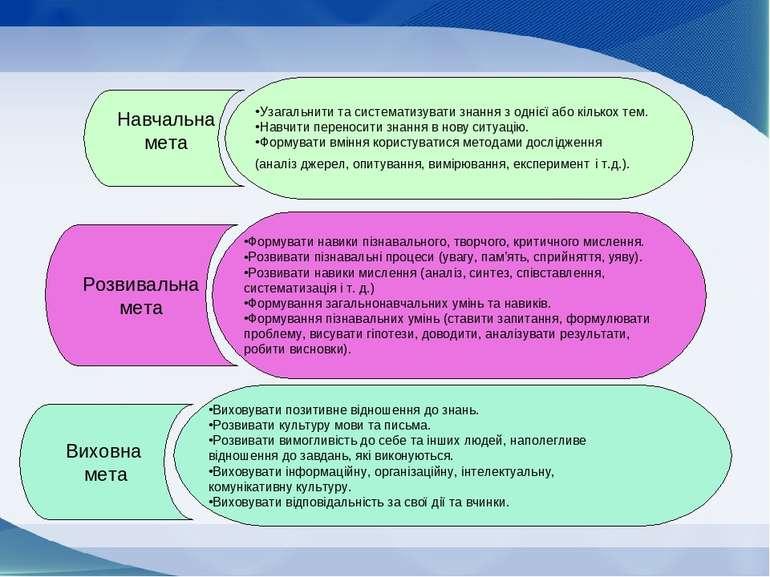 Навчальна мета Розвивальна мета Виховна мета Узагальнити та систематизувати з...