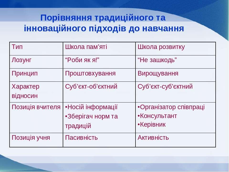 Порівняння традиційного та інноваційного підходів до навчання Тип Школа пам'я...