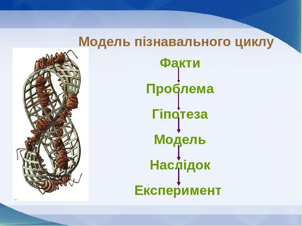 Модель пізнавального циклу Факти Проблема Гіпотеза Модель Наслідок Експеримент